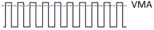 Diagramme: intermittent  VMA