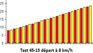 tableau protocole test Gacon 45 15 fit