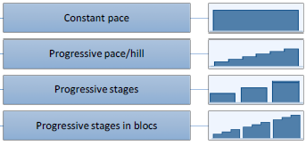 Exercises on the paces and stages present in the Sportbeeper